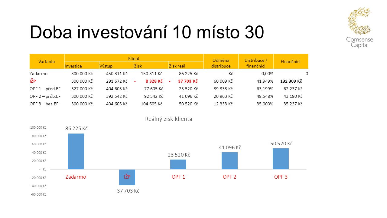 Doba investování 10 místo 30