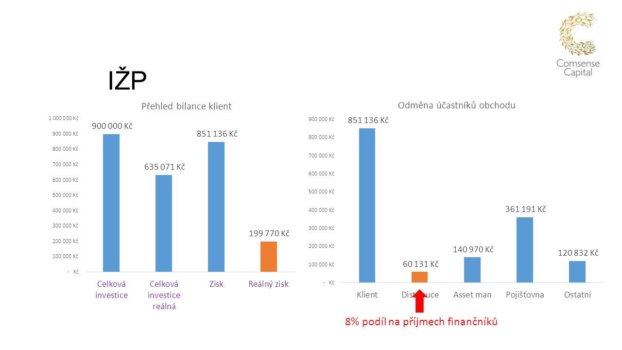 IŽP 8% podíl na příjmech finančníků