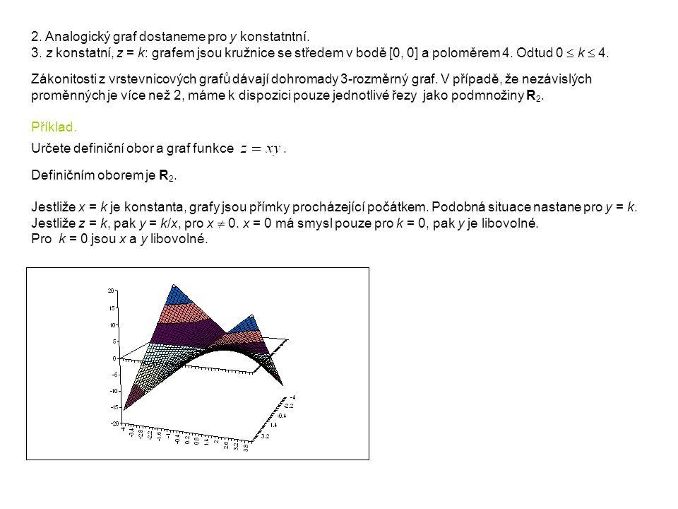 2. Analogický graf dostaneme pro y konstatntní.