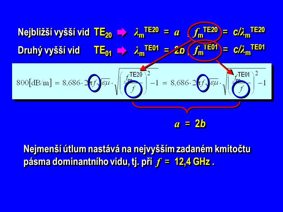   λmTE20 = a , fmTE20 = c/λmTE20 λmTE01 = 2b , fmTE01 = c/λmTE01