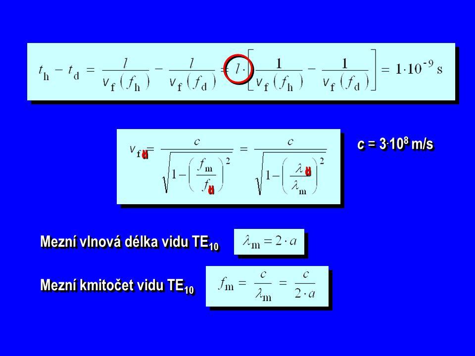 Mezní vlnová délka vidu TE10
