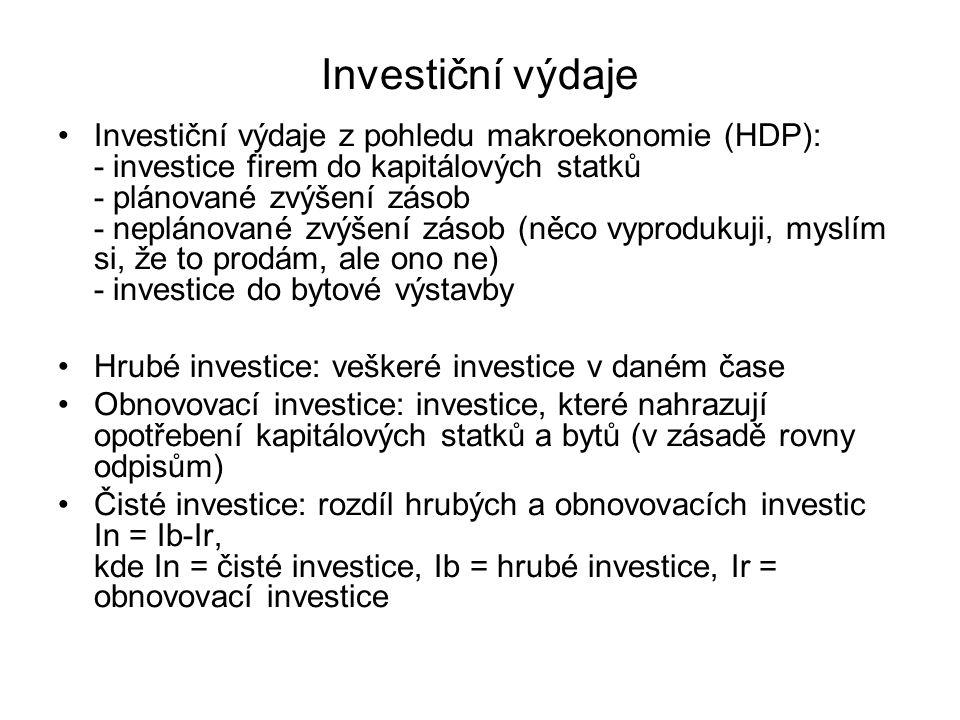 Investiční výdaje