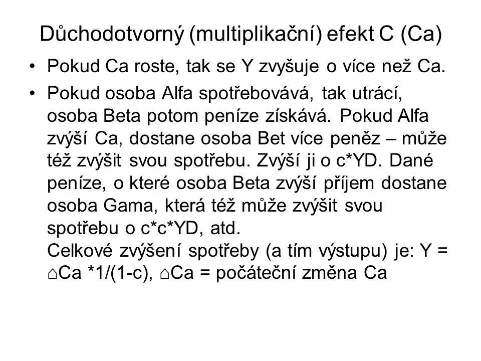 Důchodotvorný (multiplikační) efekt C (Ca)