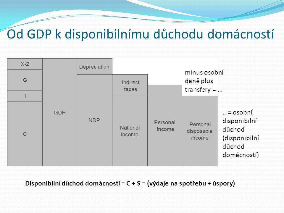Od GDP k disponibilnímu důchodu domácností
