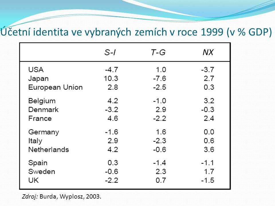 Účetní identita ve vybraných zemích v roce 1999 (v % GDP)