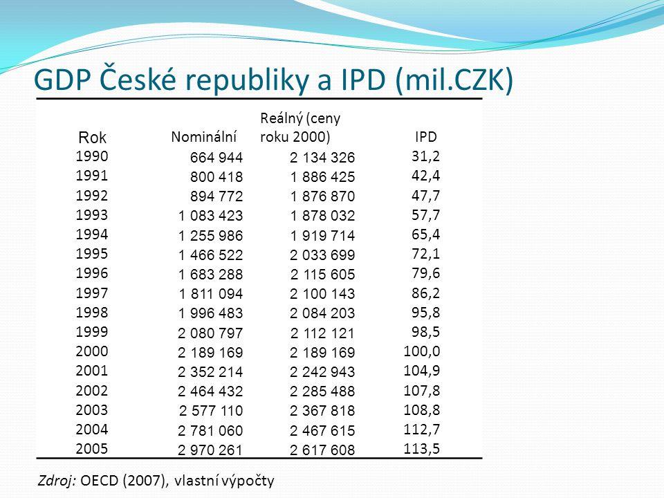 GDP České republiky a IPD (mil.CZK)