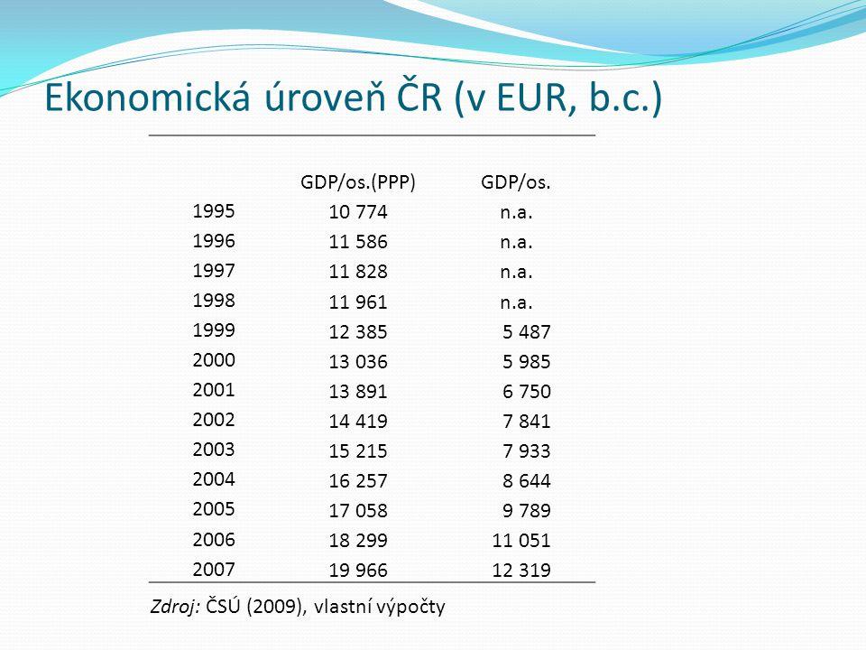 Ekonomická úroveň ČR (v EUR, b.c.)