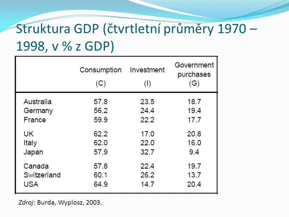 Struktura GDP (čtvrtletní průměry 1970 – 1998, v % z GDP)
