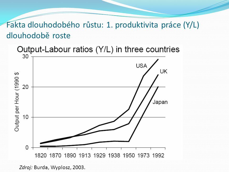 Fakta dlouhodobého růstu: 1. produktivita práce (Y/L) dlouhodobě roste