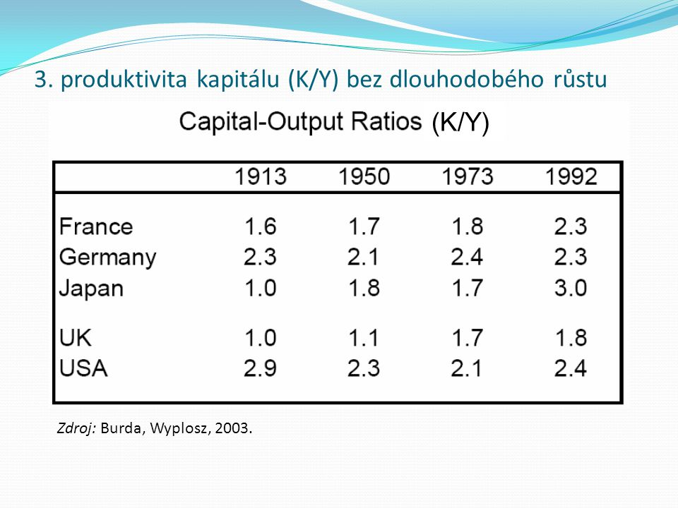 3. produktivita kapitálu (K/Y) bez dlouhodobého růstu
