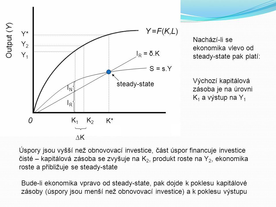 Y* Nachází-li se ekonomika vlevo od steady-state pak platí: Y2. Y1. IR = δ.K. S = s.Y. Výchozí kapitálová zásoba je na úrovni K1 a výstup na Y1.