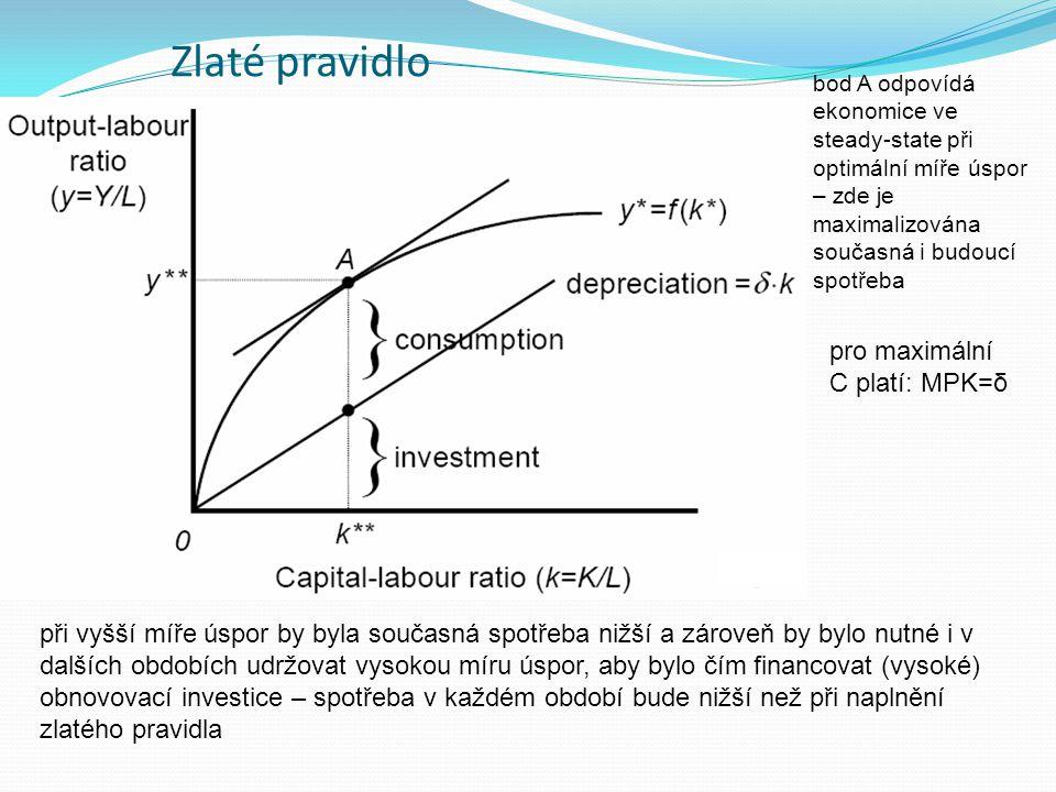 Zlaté pravidlo pro maximální C platí: MPK=δ