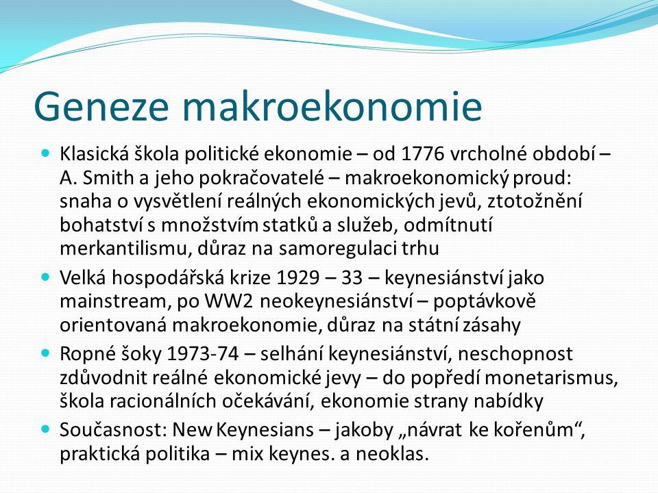 Geneze makroekonomie