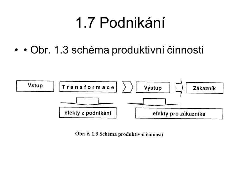 1.7 Podnikání • Obr. 1.3 schéma produktivní činnosti