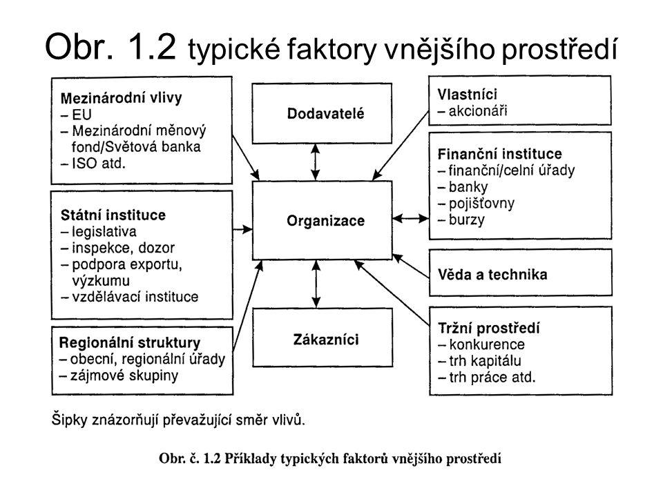 Obr. 1.2 typické faktory vnějšího prostředí