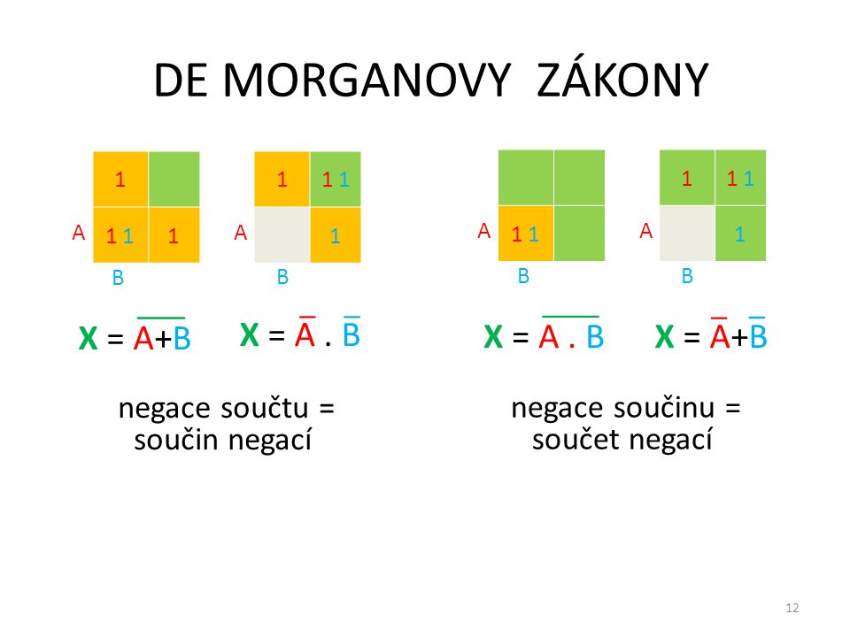 DE MORGANOVY ZÁKONY X = A . B X = A+B X = A . B X = A+B ___ _ _ _ _