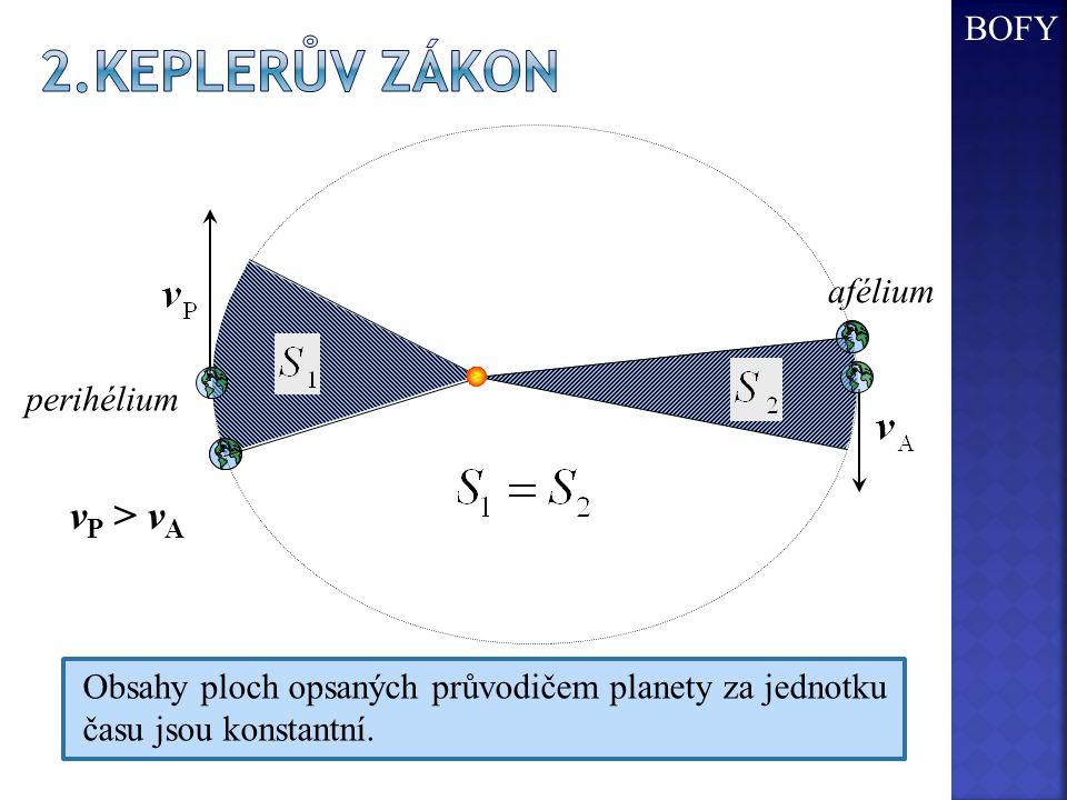 2.Keplerův zákon vP > vA BOFY afélium perihélium