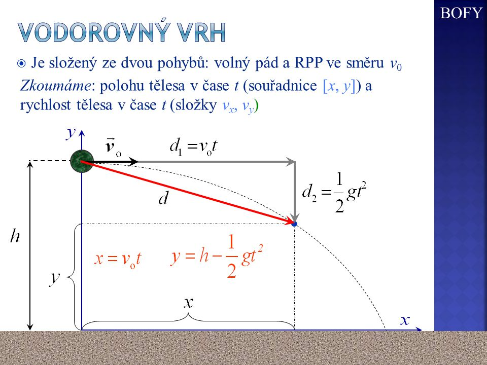 BOFY Vodorovný vrh. Je složený ze dvou pohybů: volný pád a RPP ve směru v0.