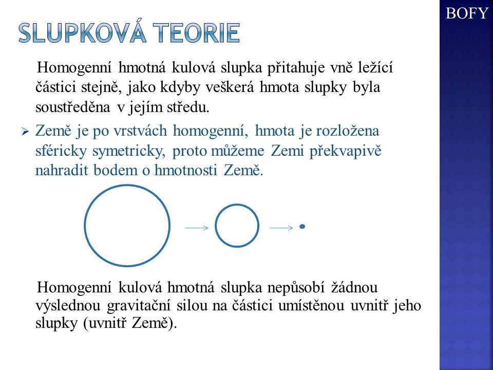 BOFY Slupková teorie.