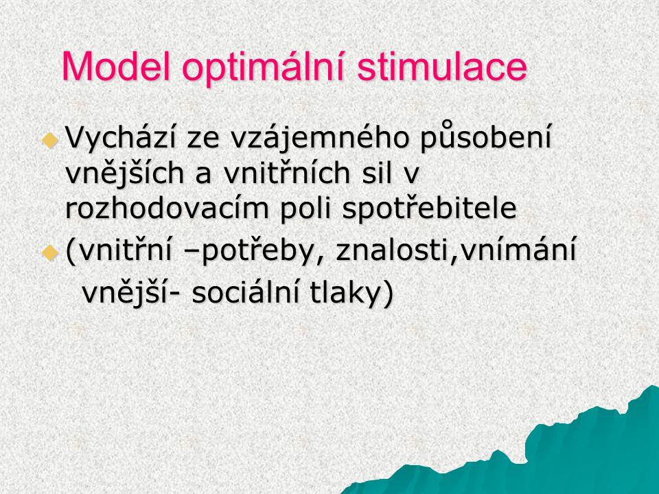 Model optimální stimulace