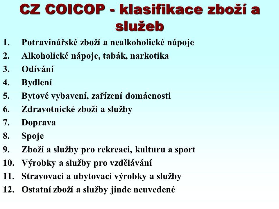 CZ COICOP - klasifikace zboží a služeb