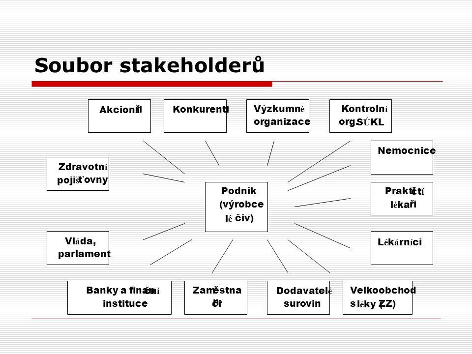 Soubor stakeholderů Akcioná ři Konkurenti Výzkumné organizace