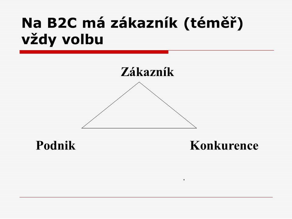 Na B2C má zákazník (téměř) vždy volbu