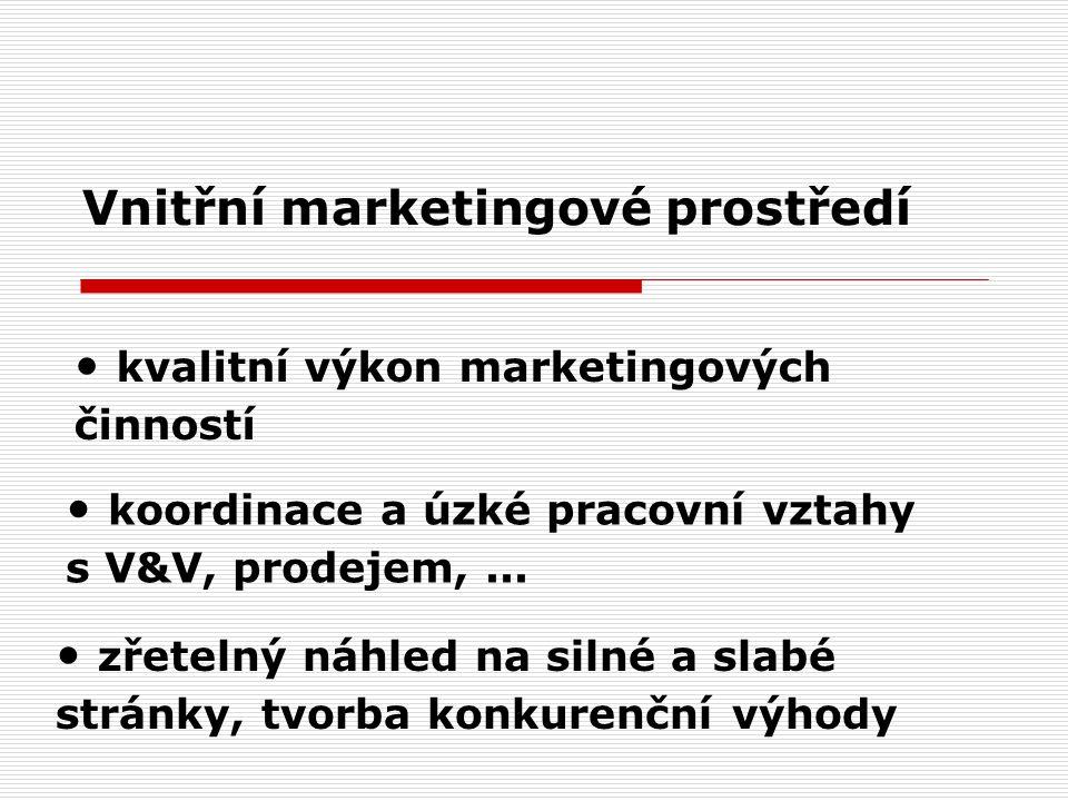 Vnitřní marketingové prostředí