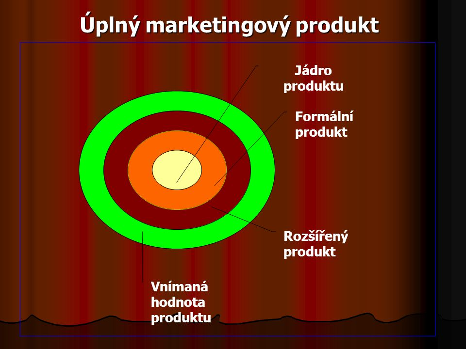 Úplný marketingový produkt