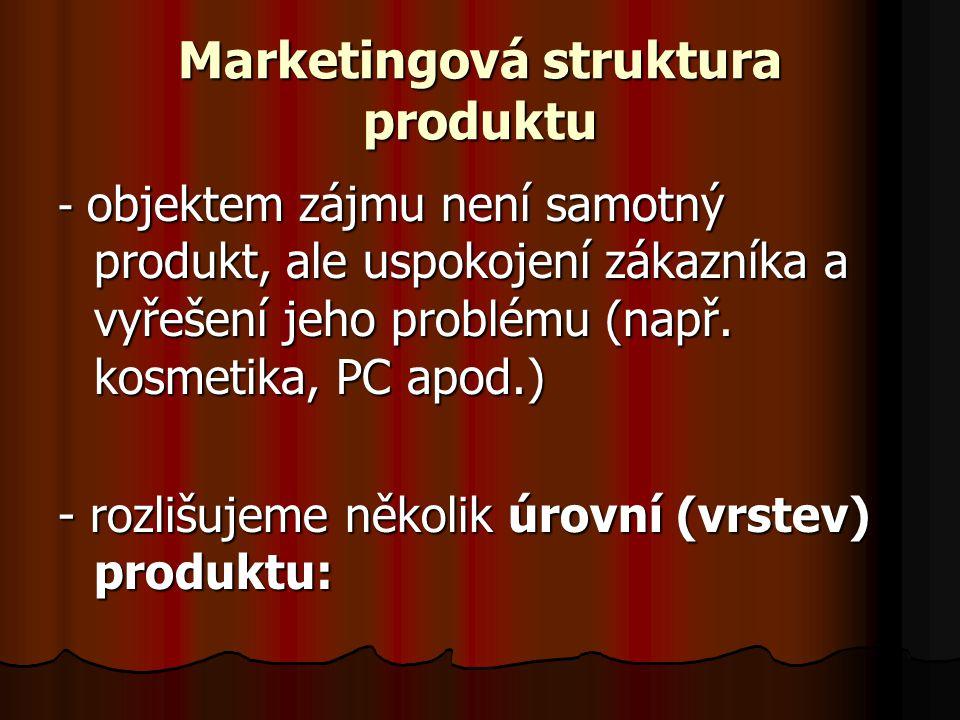 Marketingová struktura produktu