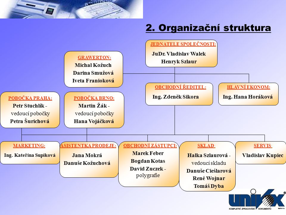 2. Organizační struktura