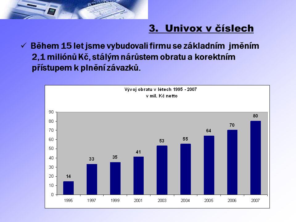 3. Univox v číslech 2,1 miliónů Kč, stálým nárůstem obratu a korektním