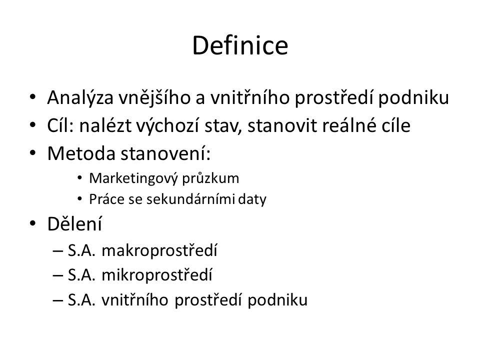 Definice Analýza vnějšího a vnitřního prostředí podniku