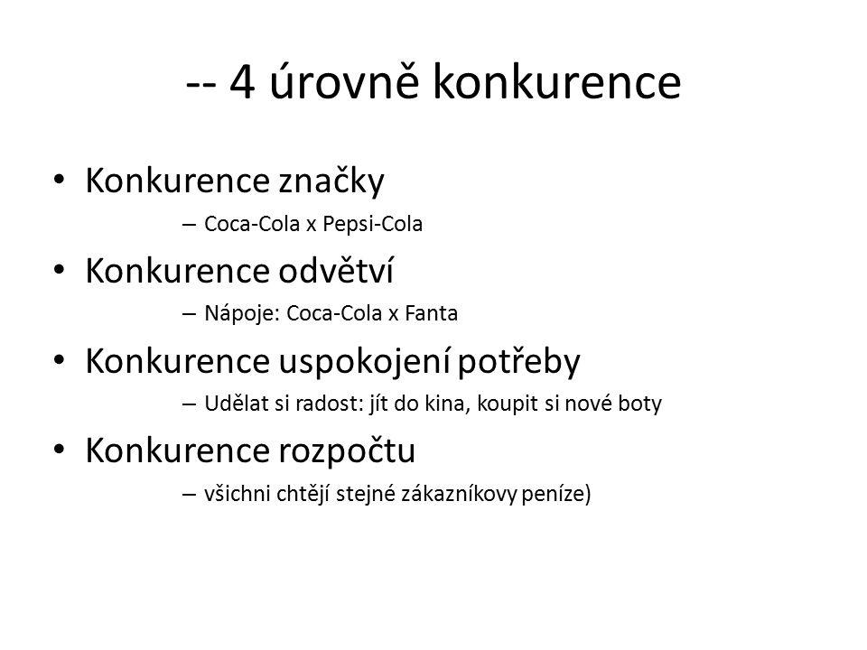 -- 4 úrovně konkurence Konkurence značky Konkurence odvětví
