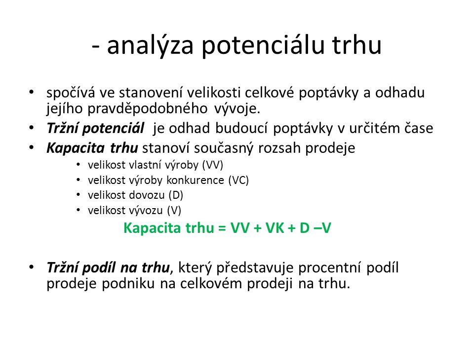 - analýza potenciálu trhu