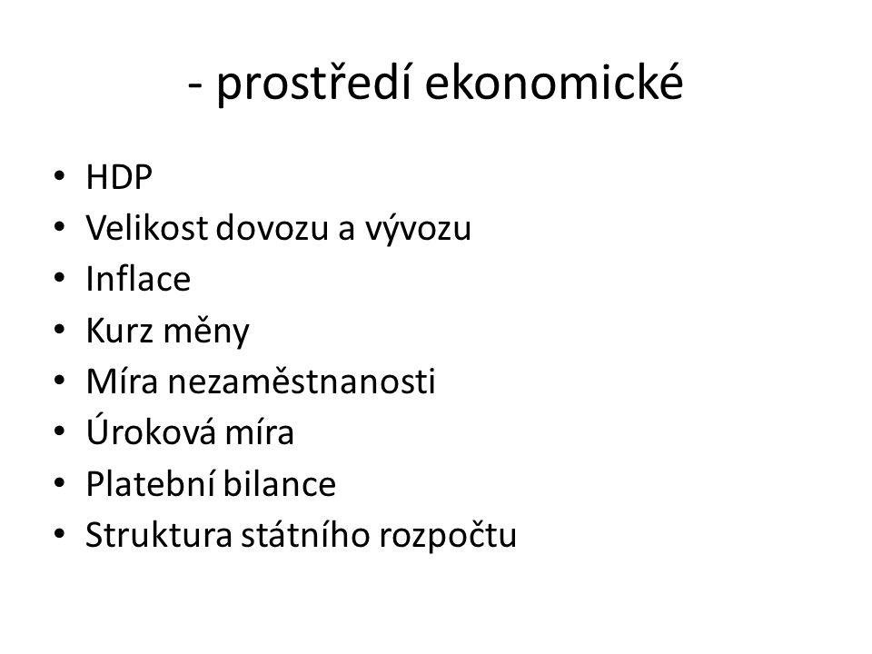 - prostředí ekonomické
