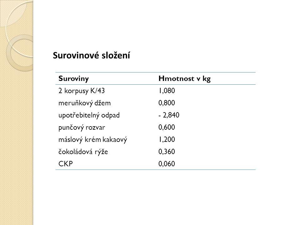 Surovinové složení Suroviny Hmotnost v kg 2 korpusy K/43 1,080