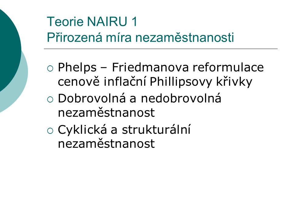 Teorie NAIRU 1 Přirozená míra nezaměstnanosti
