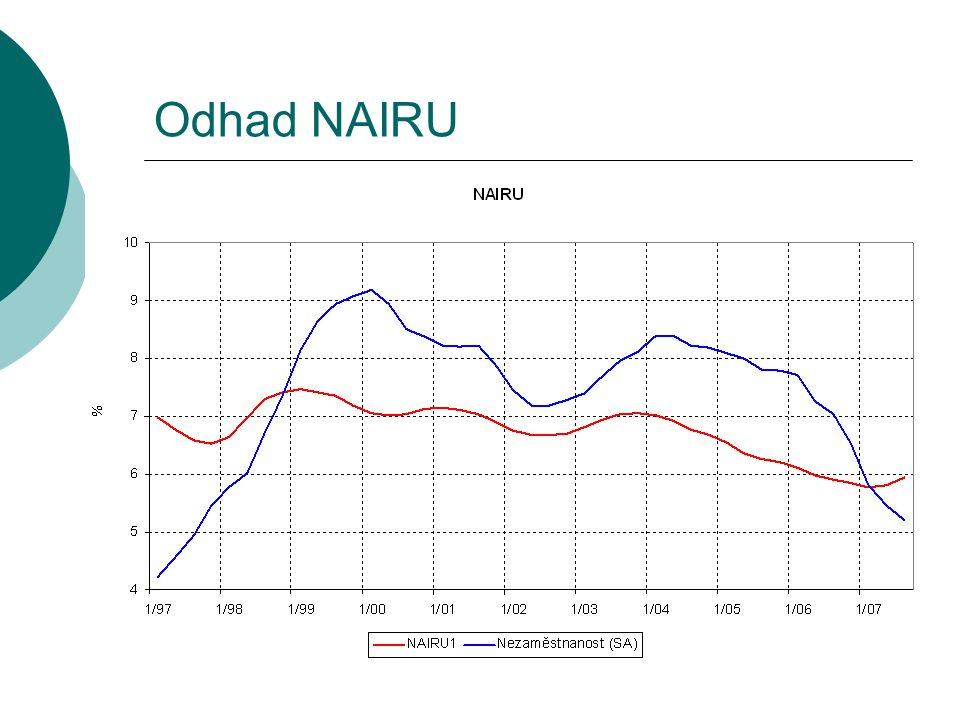 Odhad NAIRU
