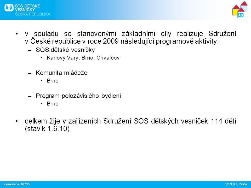v souladu se stanovenými základními cíly realizuje Sdružení v České republice v roce 2009 následující programové aktivity: