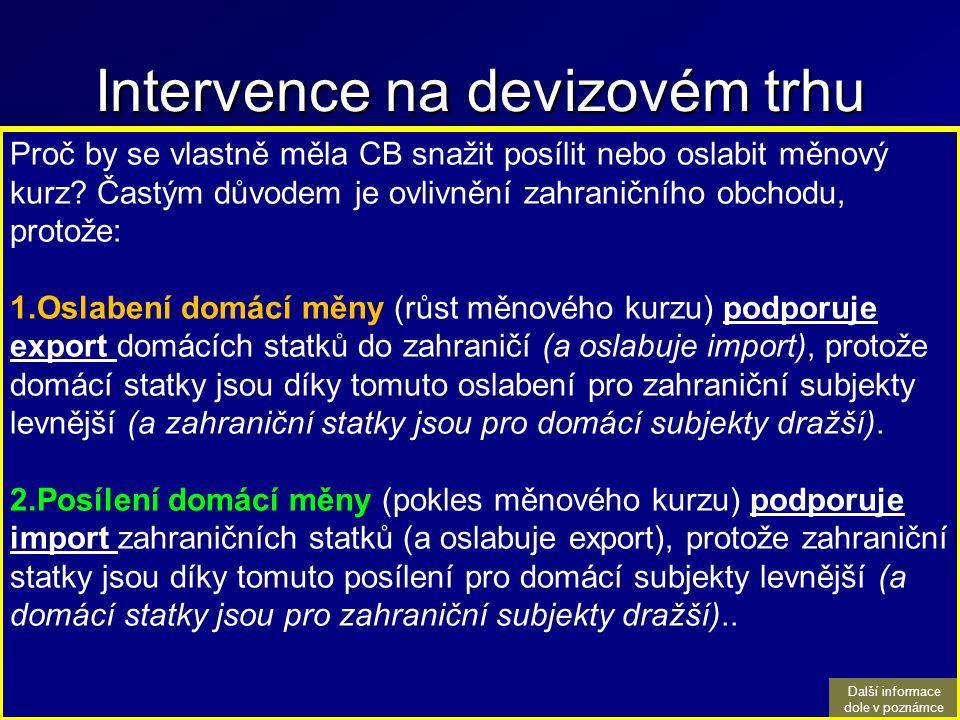Intervence na devizovém trhu