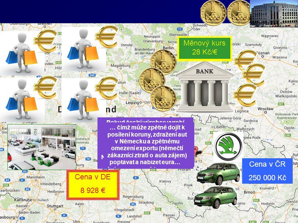 Měnový kurs 28 Kč/€ Měnový kurs 25 Kč/€ Vliv změny (oslabení) kursu na zahraniční obchod a následný vliv zvýšeného exportu na měnový kurs.