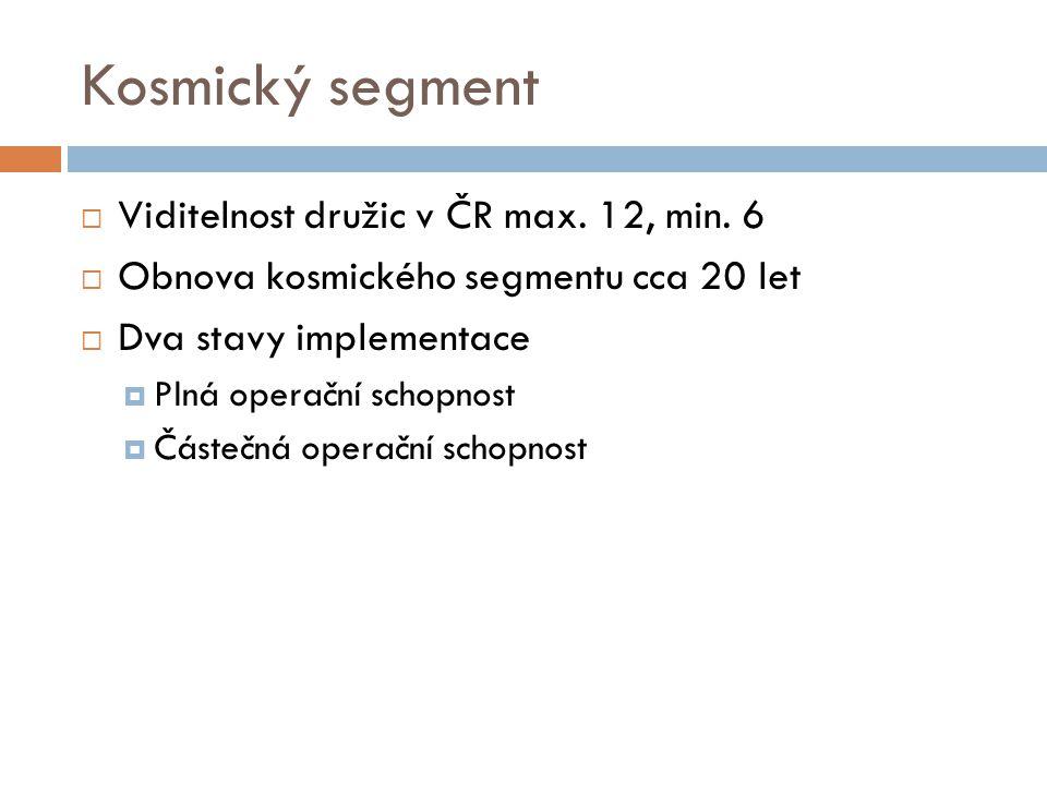 Kosmický segment Viditelnost družic v ČR max. 12, min. 6