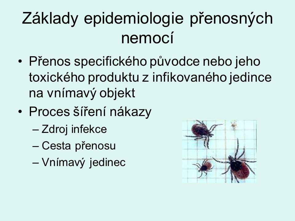 Základy epidemiologie přenosných nemocí