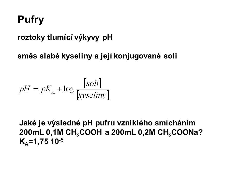 Pufry roztoky tlumící výkyvy pH