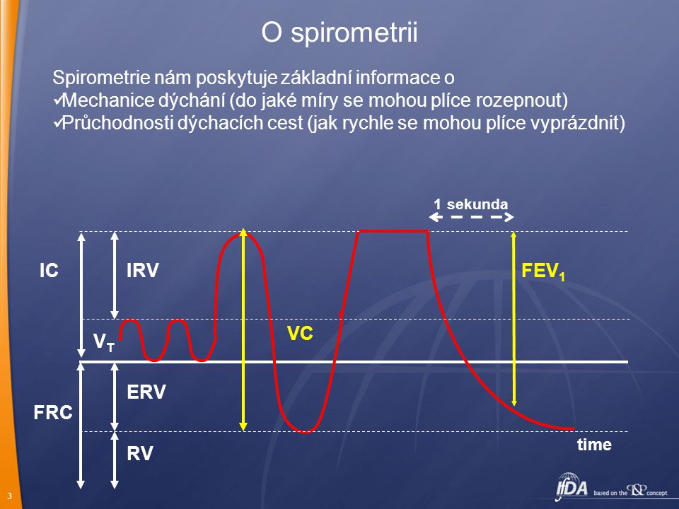 O spirometrii Spirometrie nám poskytuje základní informace o