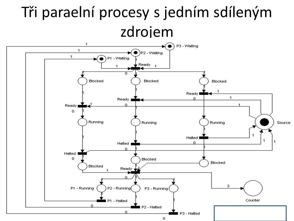 Tři paraelní procesy s jedním sdíleným zdrojem