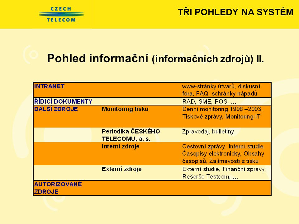 Pohled informační (informačních zdrojů) II.