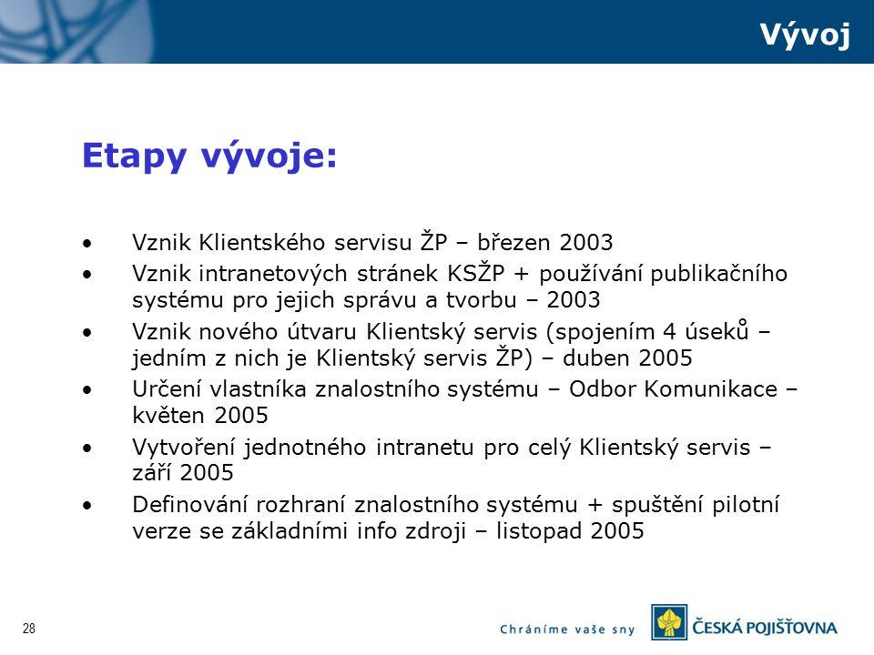 Etapy vývoje: Vývoj Vznik Klientského servisu ŽP – březen 2003