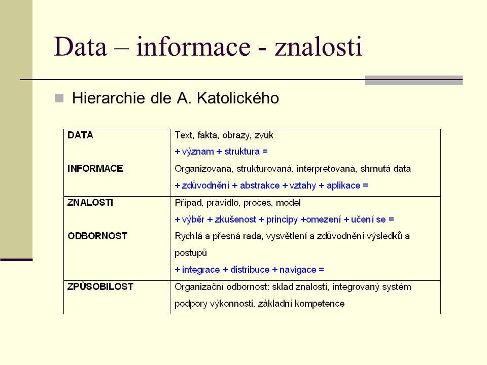 Data – informace - znalosti